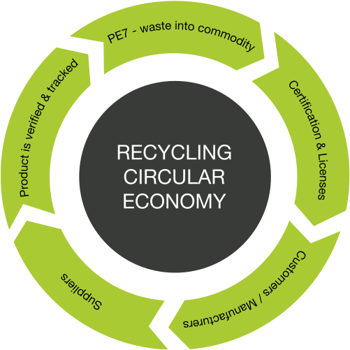 Recycling circular economy eco-cards